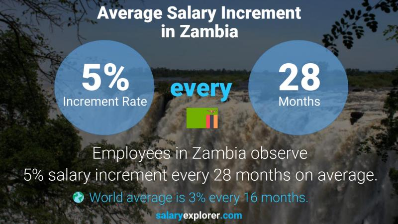 Annual Salary Increment Rate Zambia