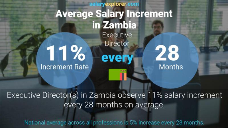 Annual Salary Increment Rate Zambia Executive Director