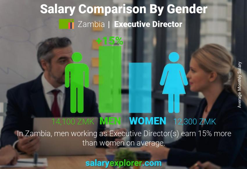 Salary comparison by gender monthly Zambia Executive Director