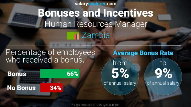 Annual Salary Bonus Rate Zambia Human Resources Manager