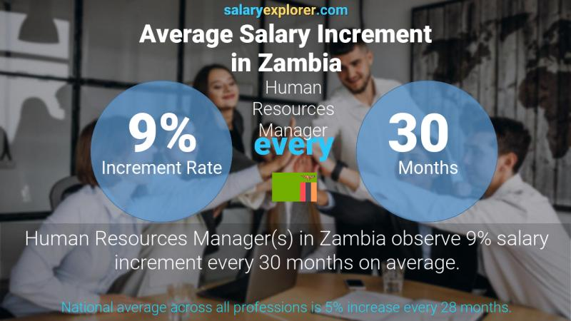 Annual Salary Increment Rate Zambia Human Resources Manager