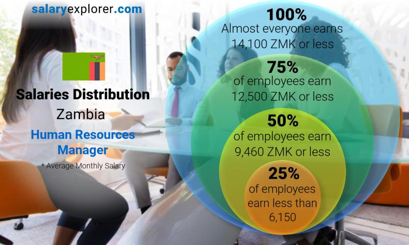Median and salary distribution monthly Zambia Human Resources Manager