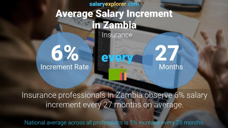 Annual Salary Increment Rate Zambia Insurance