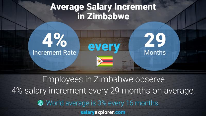 Annual Salary Increment Rate Zimbabwe