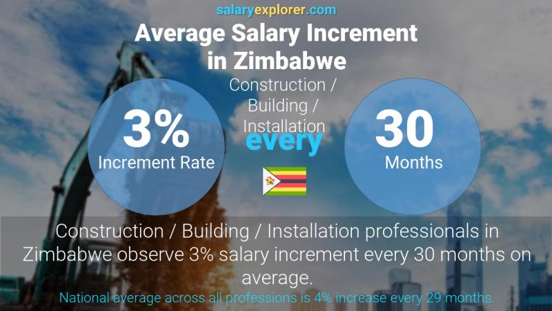 Annual Salary Increment Rate Zimbabwe Construction / Building / Installation