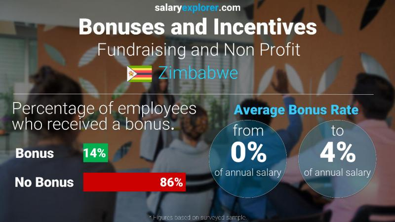 Annual Salary Bonus Rate Zimbabwe Fundraising and Non Profit