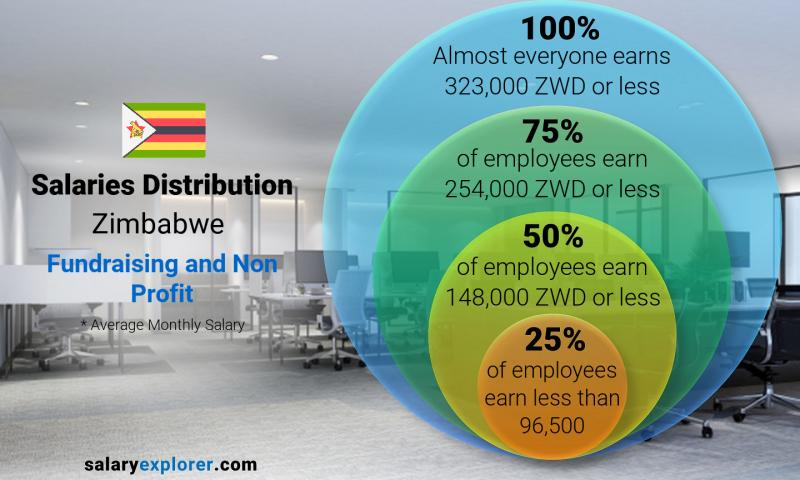 Median and salary distribution monthly Zimbabwe Fundraising and Non Profit