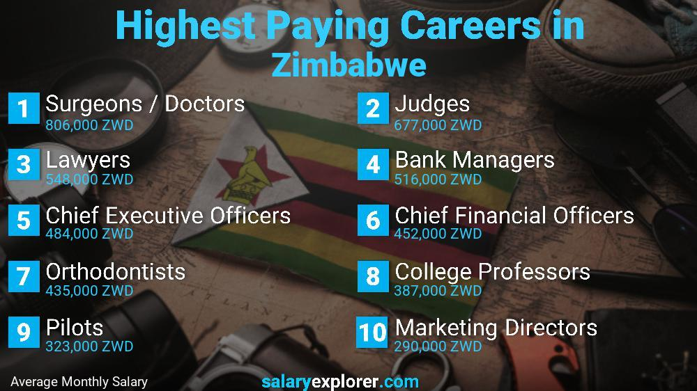 Highest Paying Jobs In Zimbabwe