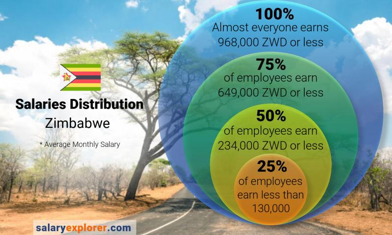 Median and salary distribution monthly Zimbabwe