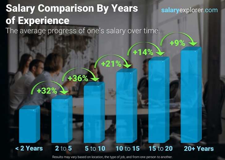 Salary Comparison By Experience Level