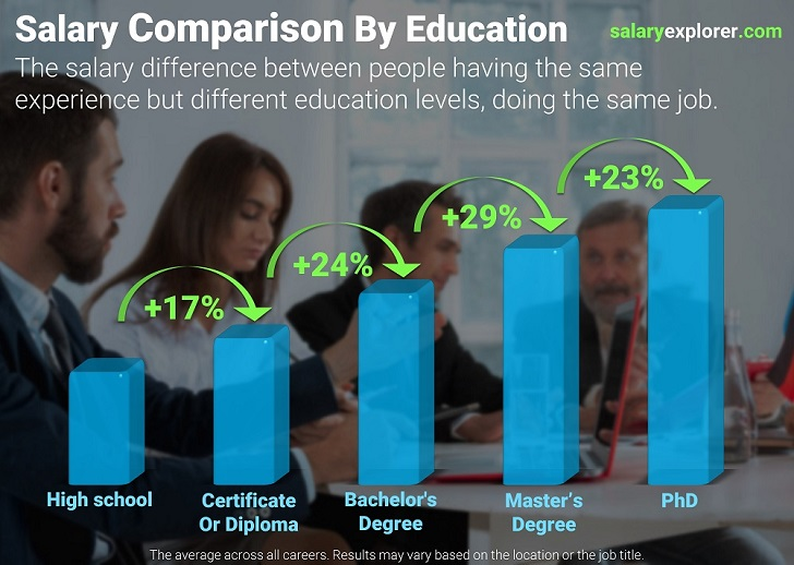 Salary Comparison By Education Level