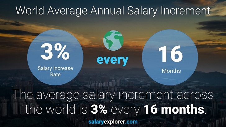 Salary of a mechanical engineer in india