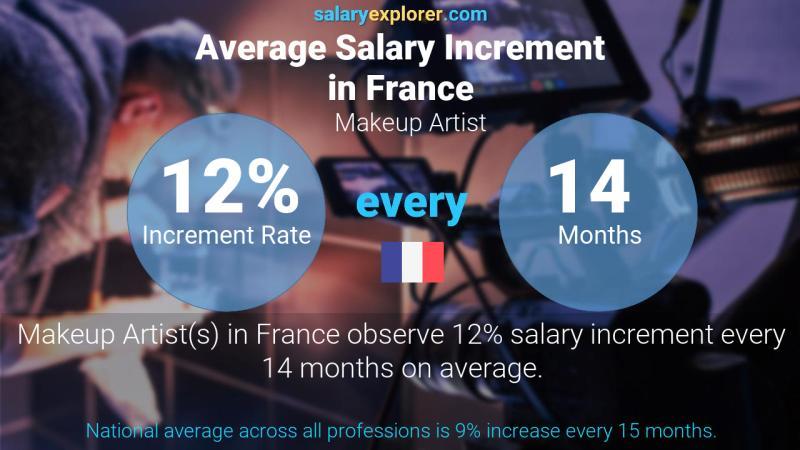 Makeup Artist Average Salary In France
