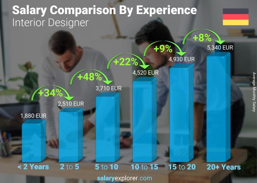 Interior Designer Average Salary In