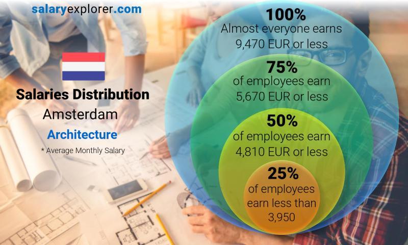 Average Salaries In Amsterdam