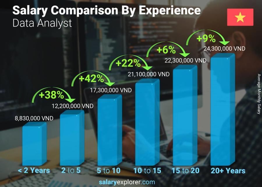 So sánh mức lương theo năm kinh nghiệm Chuyên viên phân tích dữ liệu Việt Nam hàng tháng